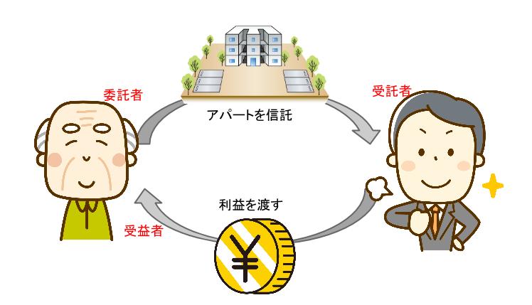 民事信託のイメージ